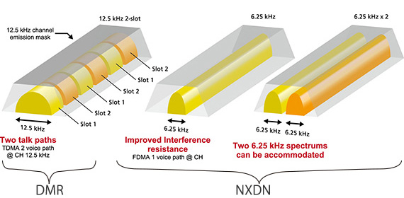 DMR TO NXDN COMPARISON